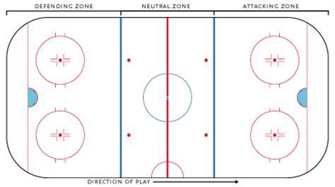 how to make a hockey rink in your backyard hockey rink hockey wiki fandom powered by wikia