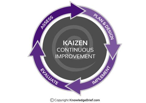 kaizen what is it definition exles and more kaizen what is it definition exles and more