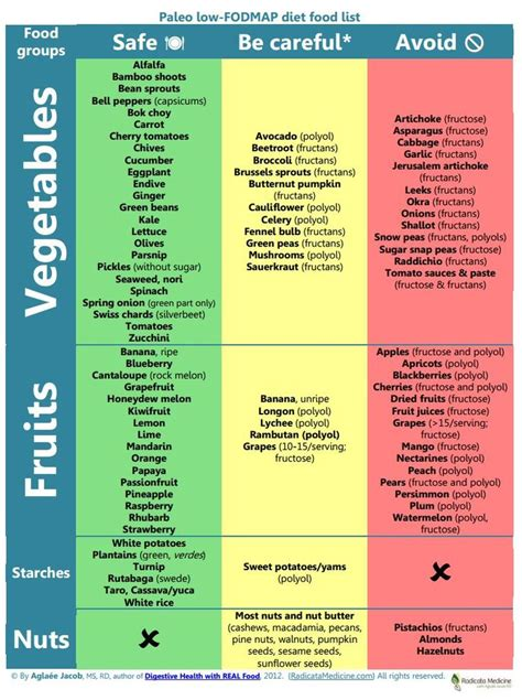 printable fodmap shopping list low fodmap diet related keywords low fodmap diet long