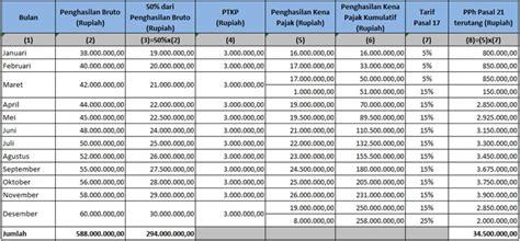 perhitungan pajak pph 21 untuk jasa tenaga ahli mulai akselerasi pph 21