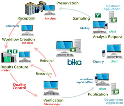 workflow management system open source image gallery laboratory information management system