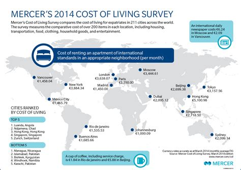 the price of housing in 2014 it s still too damn high 5 of the most expensive cities to live in the world
