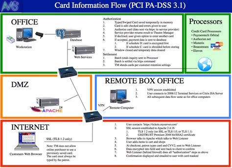 pci dss network diagram exle card flow across system arts management systems