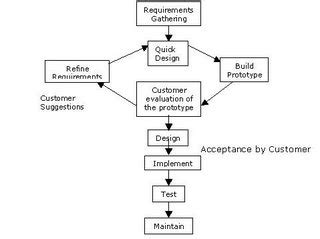 the interactive prototyping dilemma a review of software prototyping model software testing
