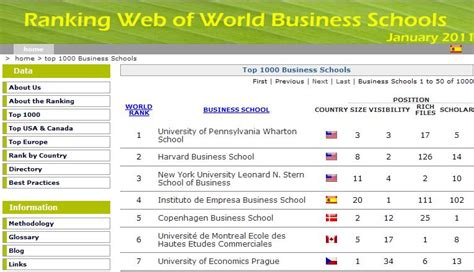 List Of Top 100 Mba Schools In The World by Ie Business School Is Ranked 4th By Webometrics Ranking