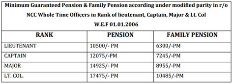revision of pension of pre 2006 pensioners pcda circular revision of pension of pre 2006 pensioners family