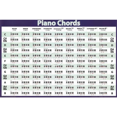 piano chord chart renew want to learn theory