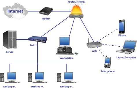 computer network system design diagram how to draw a