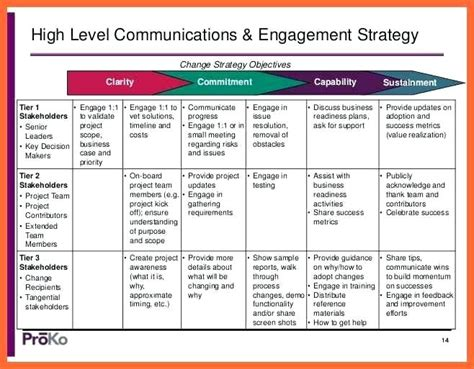 developing a strategic plan template wonderful communication strategy template gallery