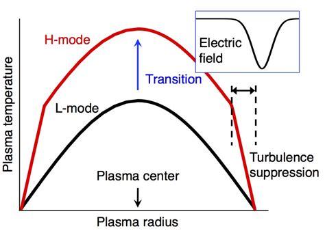 Hårmode by Clarifying The Fusion Plasma Confinement Improvement Mechanism