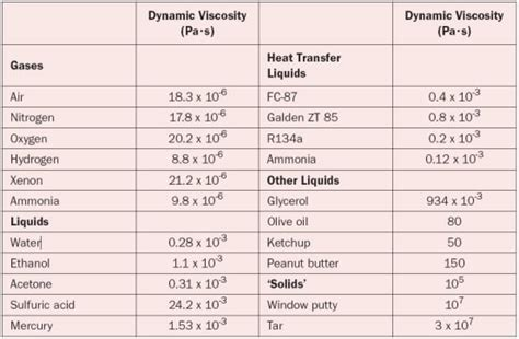 Viscosity Of Water At Room Temperature by About Viscosity Electronics Cooling