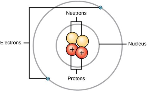 diagram of atoms atomic structure boundless microbiology
