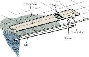 installing fluorescent light fixture fluorescent lighting fluorescent light parts diagram