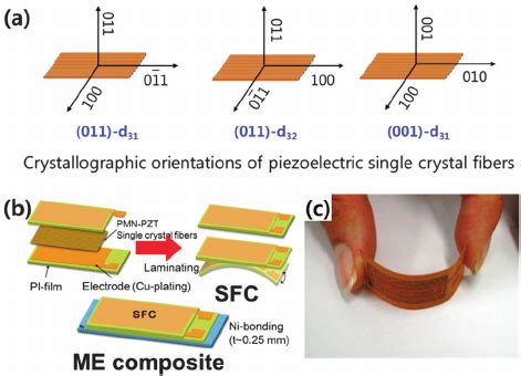 define fold induction a definition of crystallographic orientations of piezoelectric single