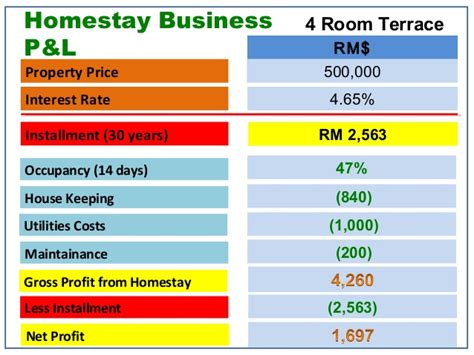 5 simple steps to start 200 day profit property how to start a substainable vacation homestay business