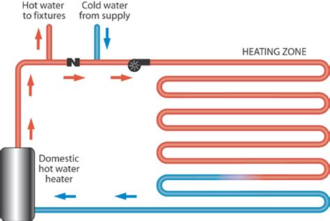 radiant heat system diagram the best system for radiant heating is our open direct