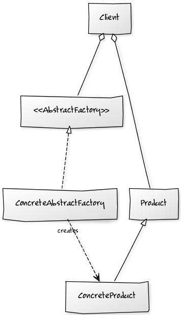 pattern language methodology language agnostic design patterns abstract factory vs