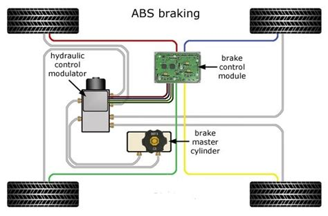 abs system diagram how does anti lock braking system abs in cars work