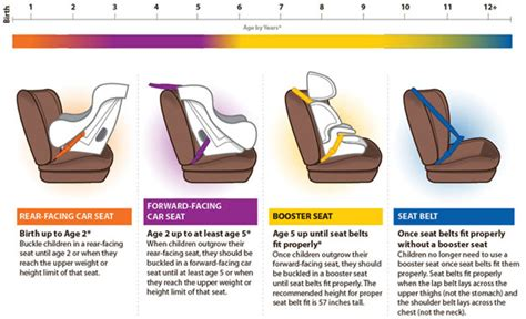 infant booster seat age child passenger safety vitalsigns cdc