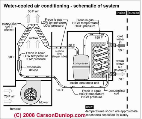 air conditioning unit diagram outside ac unit diagram schematic of water cooled air