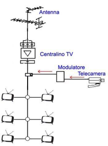 sky multivision in due diverse forniture installatori pali staffe sostegni per antenne
