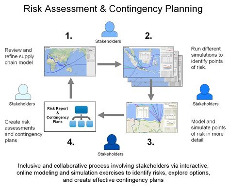 supplier contingency plan template supply chain risk assessment pictures to pin on