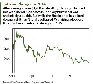 bitcoin forecast bitcoin forecast 2015 four powerful trends will deliver a