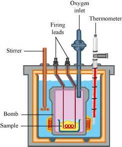 diagram of a bomb calorimeter pls mention the diagram of the calorimeter in the above