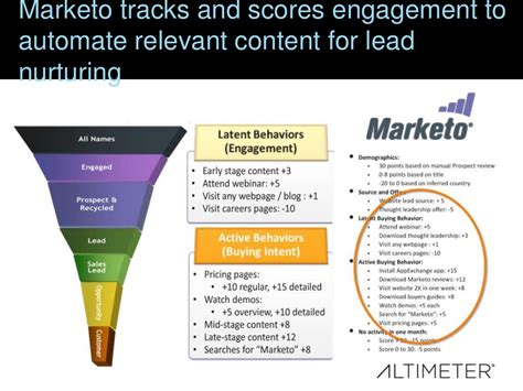 the score of a lifetime 25 years talking chicago sports books marketo tracks and scores engagement
