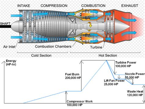 compressor section of a gas turbine engine turbine stator blade cooling and aircraft engines comsol