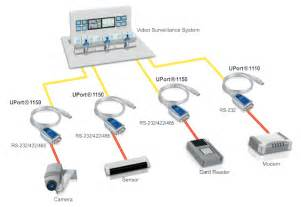 uport 1110 series rs 232 usb to serial converters 1 port