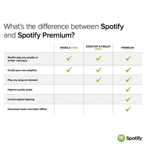 Premium Free solved premium vs unlimited vs free the spotify community