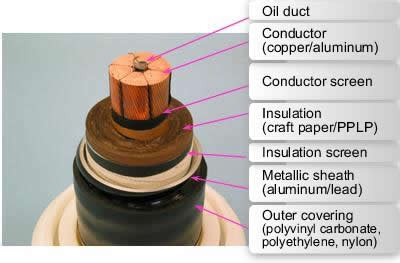 extra high voltage oil filled cable 110kv 500kv id 2545207