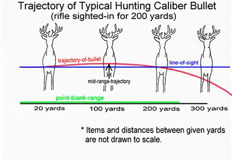 rifle caliber range chart car interior design