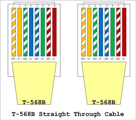 568a color code network wiring how to fryguy s fryguy s