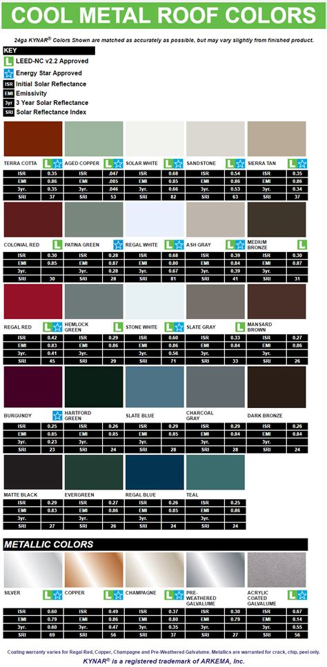 metal roofing colors roofing color chart amsi supply