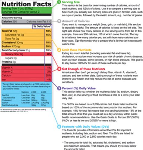 Nutrition Facts Label Images For Download Dietary Requirements Email Template