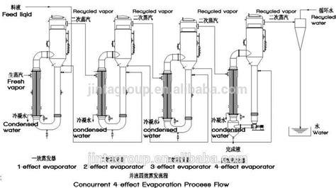 design of double effect evaporator double effect falling film evaporator thin film evaporator