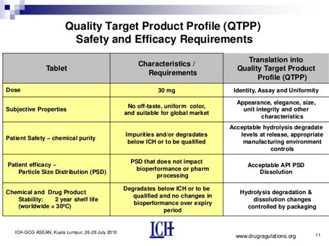 Quality Target Product Profile Template Quality By Design Quality Target Product Profile Critical Qualit