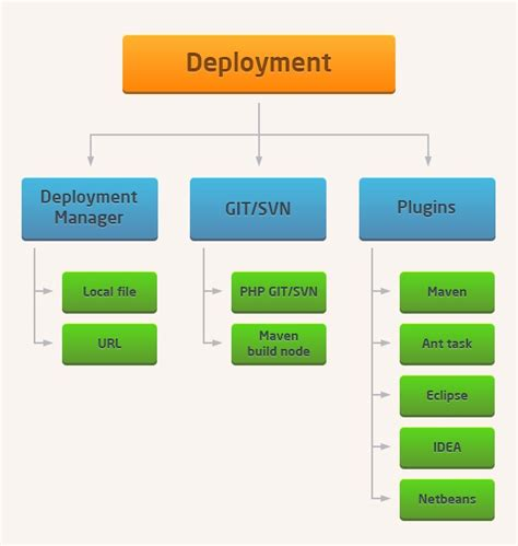 keystone node js tutorial deploy project to jelastic via git svn archive url or