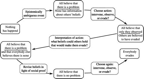 research design bystander effect flowchart of the dynamics leading to the bystander effect