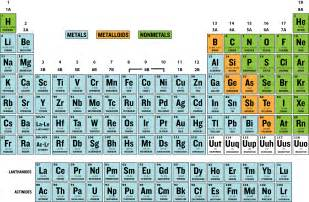 metalloids on the periodic table new calendar template site