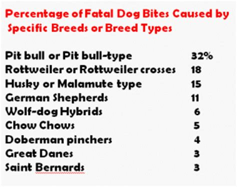 rottweiler dangerous dogs list biting dogs and dangerous breeds psychology today