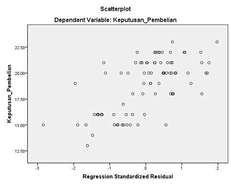 cara mengatasi uji normalitas yang tidak normal pengabdianqu com cara analisis uji asumsi klasik