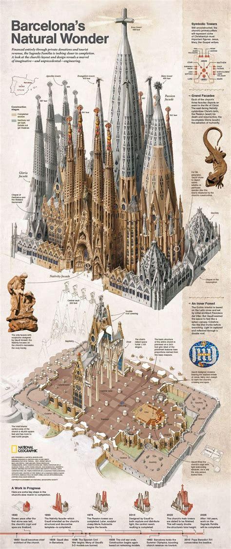 Barcelona: A Traveller's Delight   Design for Enterprises