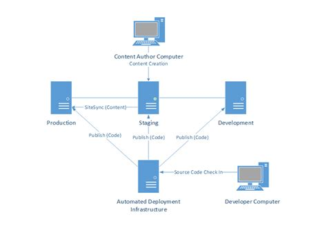 server model diagram image gallery server diagrams