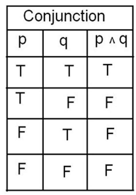 Conjunction Table mathematics june 2009