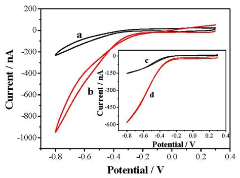 coo h figure sensors free text modification of graphene on