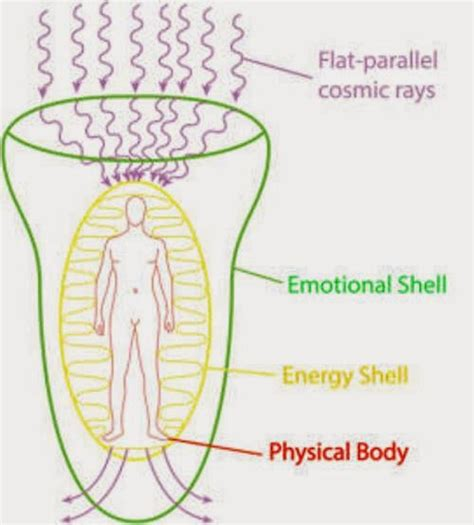 human aura what creates the human aura energy field and how is it