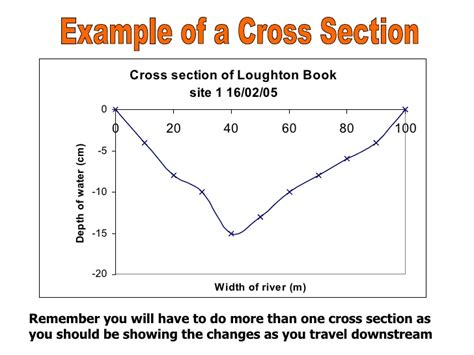 how to do cross sections data analysis section